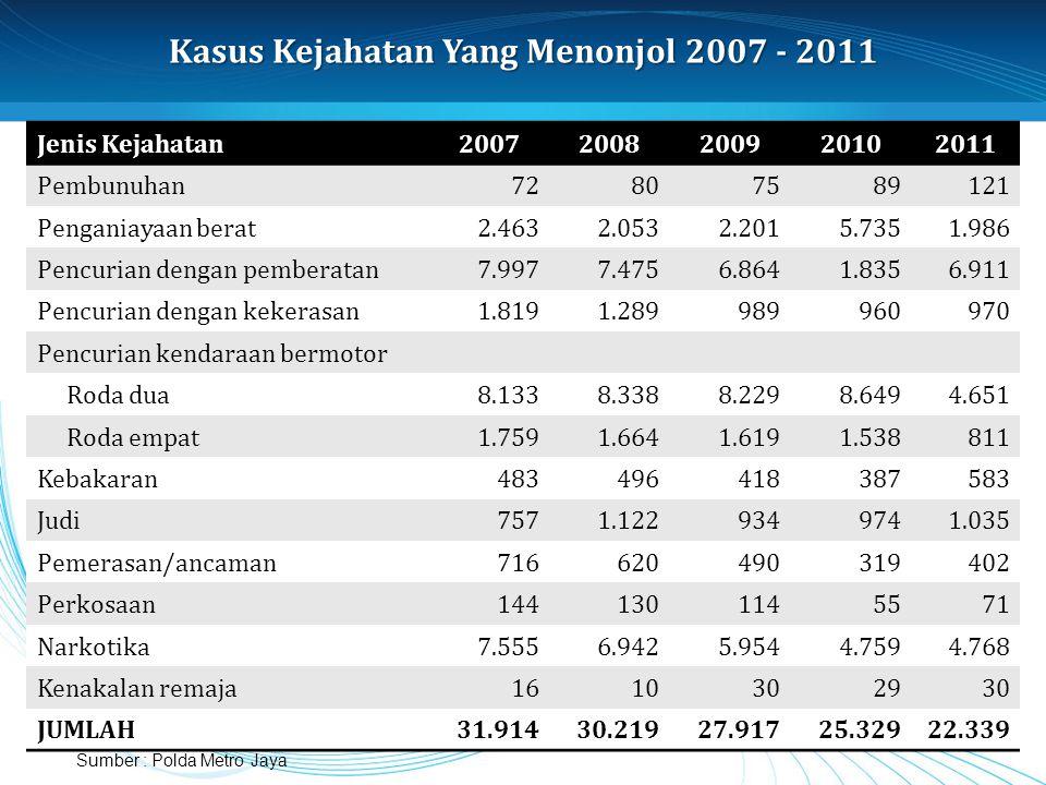 Kasus Kejahatan Yang Menonjol 2007 - 2011