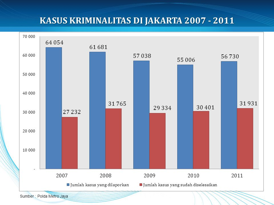KASUS KRIMINALITAS DI JAKARTA 2007 - 2011