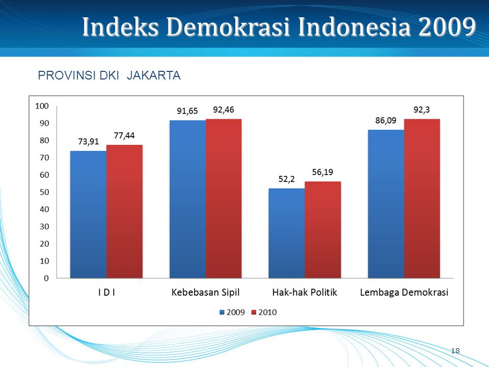 Indeks Demokrasi Indonesia 2009