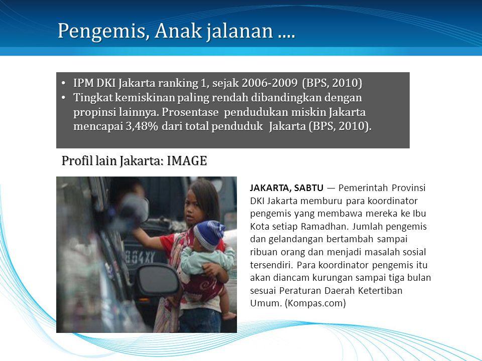 Pengemis, Anak jalanan .... Profil lain Jakarta: IMAGE
