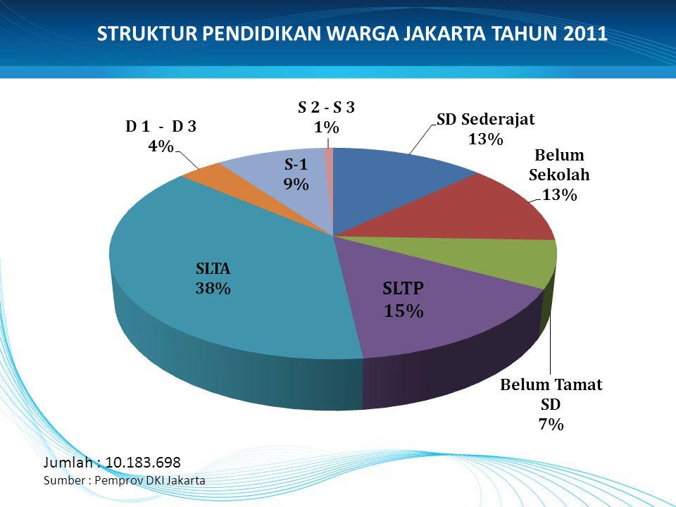 STRUKTUR PENDIDIKAN WARGA JAKARTA TAHUN 2011