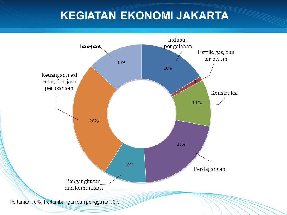 KEGIATAN EKONOMI JAKARTA