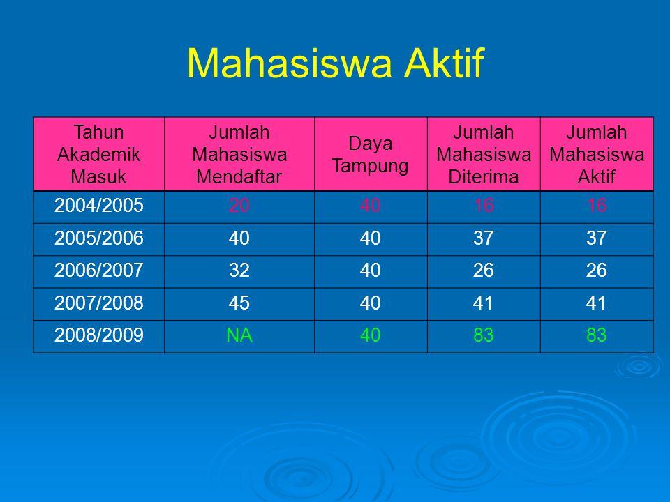 Mahasiswa Aktif Tahun Akademik Masuk Jumlah Mahasiswa Mendaftar