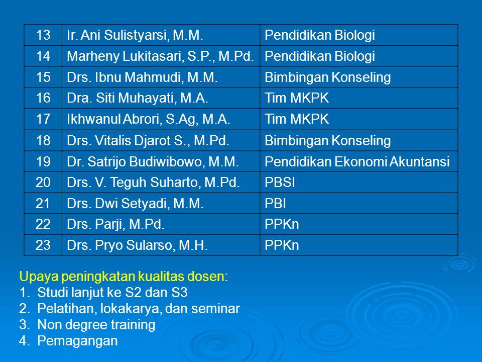 13 Ir. Ani Sulistyarsi, M.M. Pendidikan Biologi. 14. Marheny Lukitasari, S.P., M.Pd. 15. Drs. Ibnu Mahmudi, M.M.