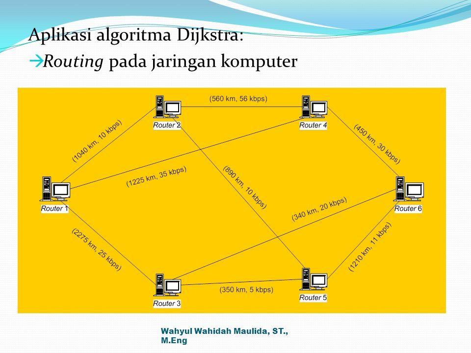 Aplikasi algoritma Dijkstra: Routing pada jaringan komputer