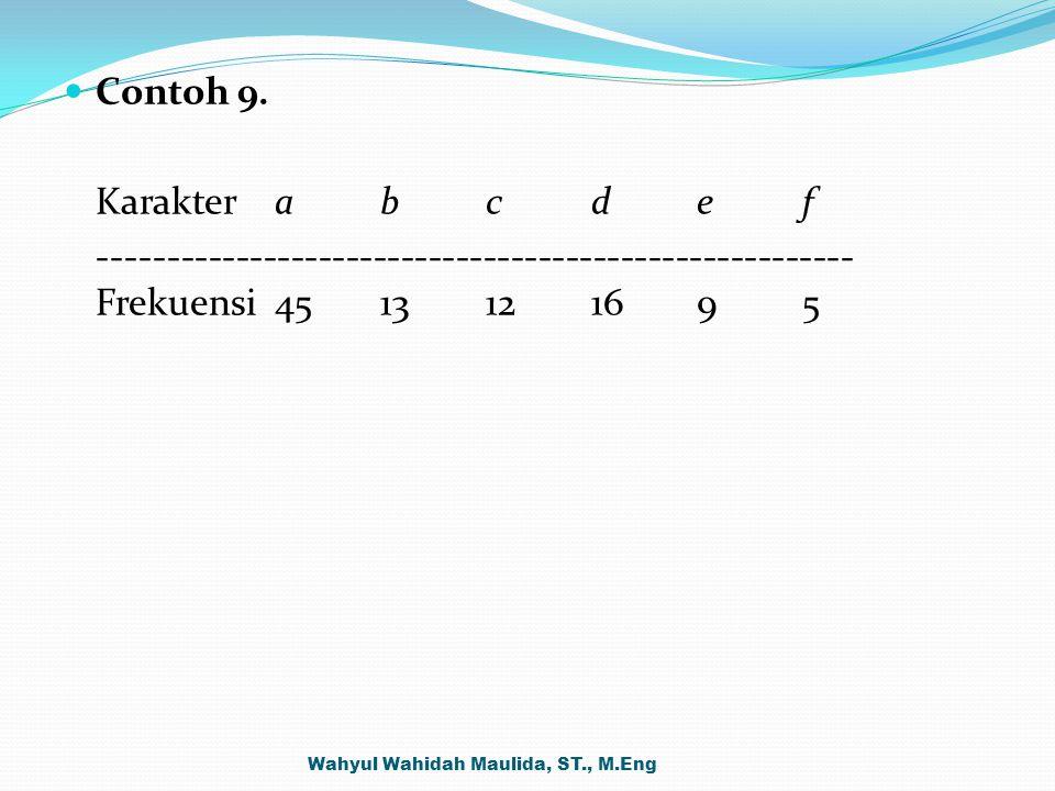 Contoh 9. Karakter a b c d e f