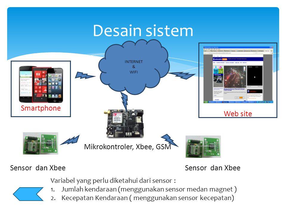 Desain sistem Web site Smartphone Mikrokontroler, Xbee, GSM