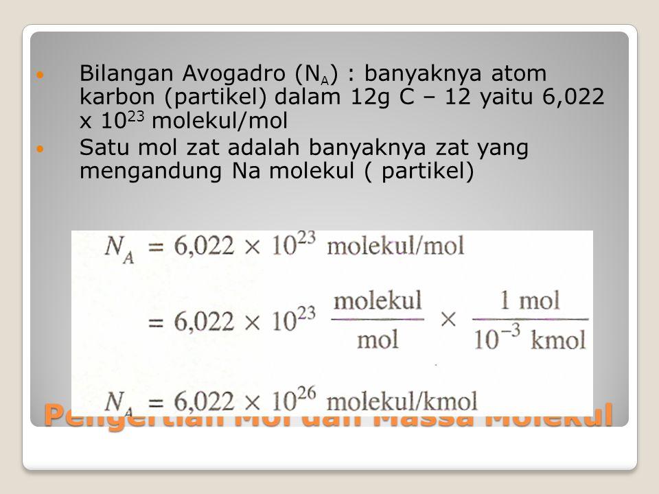 Pengertian Mol dan Massa Molekul