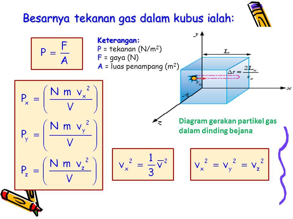Besarnya tekanan gas dalam kubus ialah: