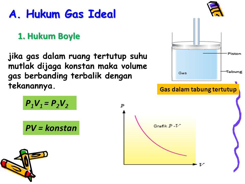 A. Hukum Gas Ideal 1. Hukum Boyle P1V1 = P2V2 PV = konstan