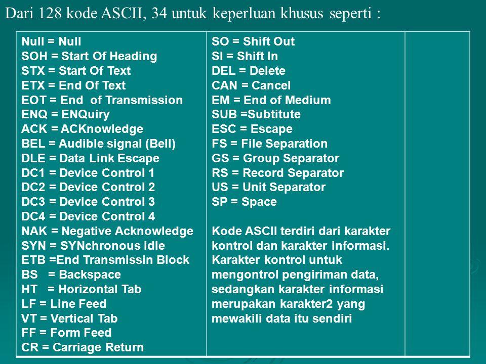 Dari 128 kode ASCII, 34 untuk keperluan khusus seperti :