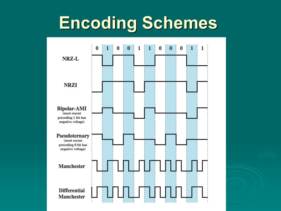 Encoding Schemes
