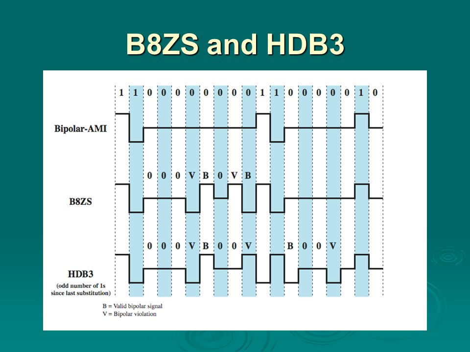 B8ZS and HDB3 Two techniques are commonly used in long-distance transmission services; these are illustrated in Stallings DCC8e Figure 5.6.