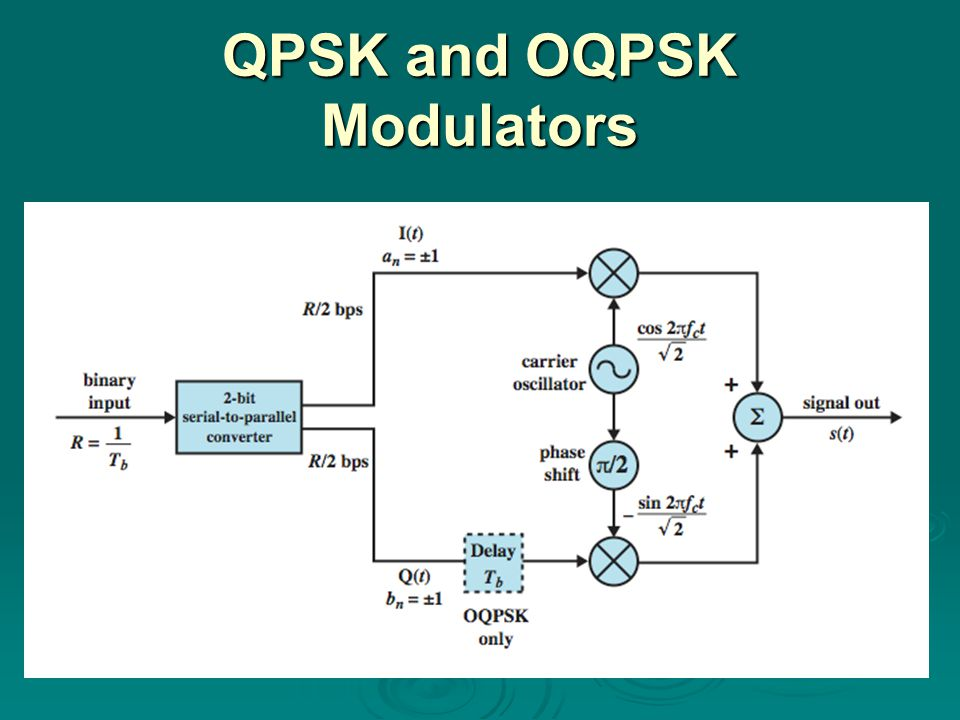 QPSK and OQPSK Modulators