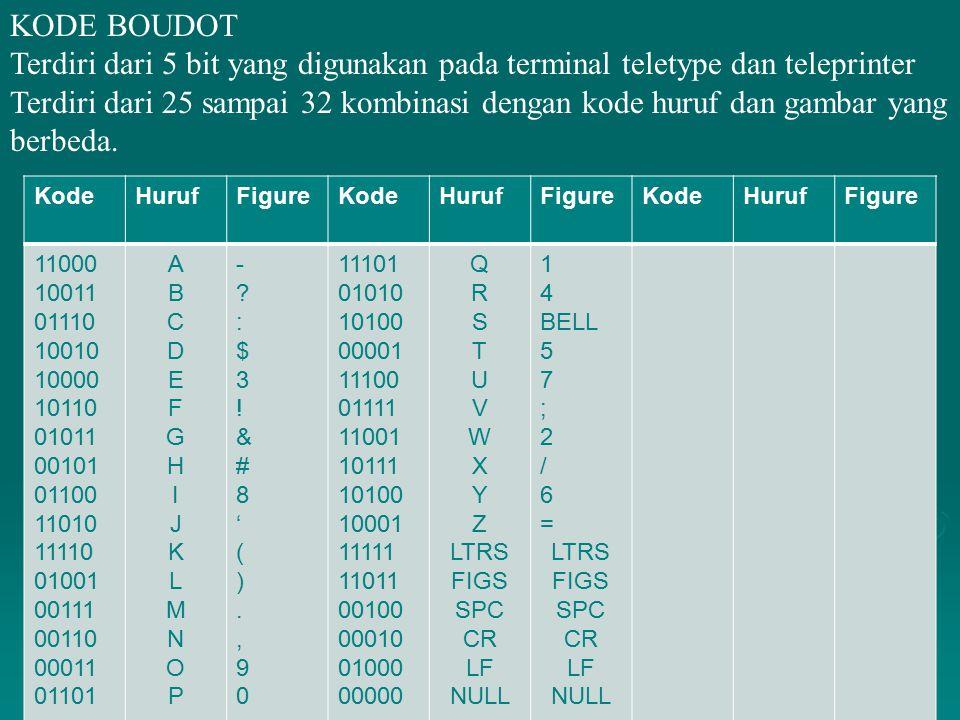 KODE BOUDOT Terdiri dari 5 bit yang digunakan pada terminal teletype dan teleprinter.