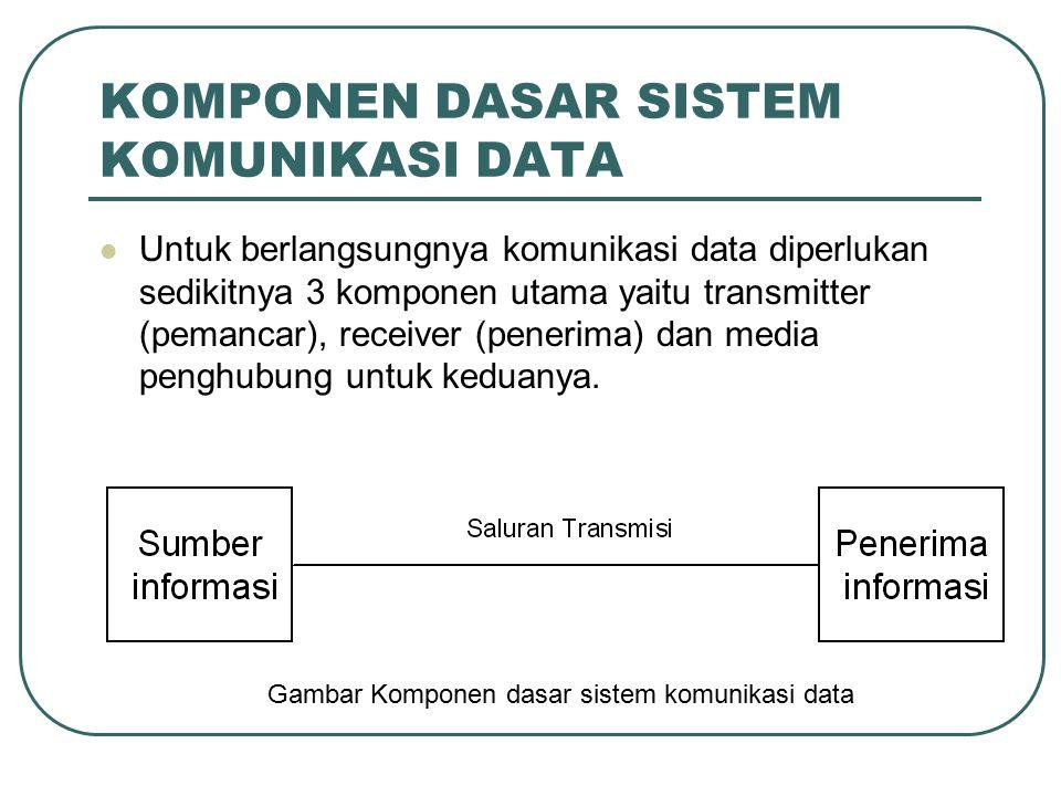 KOMPONEN DASAR SISTEM KOMUNIKASI DATA