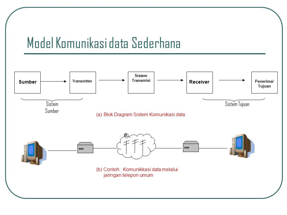 Pengantar komunikasi data ppt download model komunikasi data sederhana ccuart Images