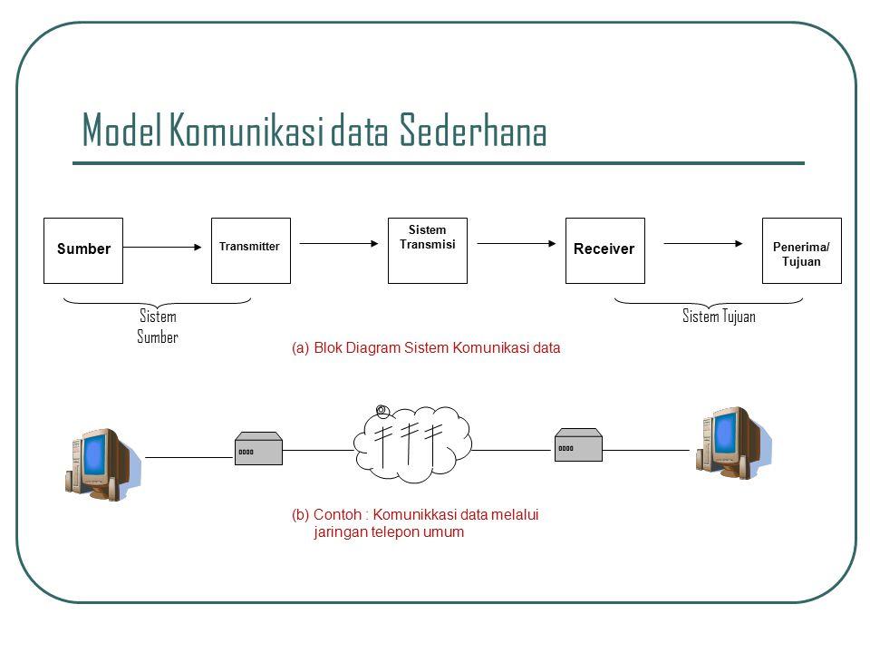 Contoh model komunikasi homework help tzpaperyxtnthelpfordiabetes contoh model komunikasi ccuart Image collections