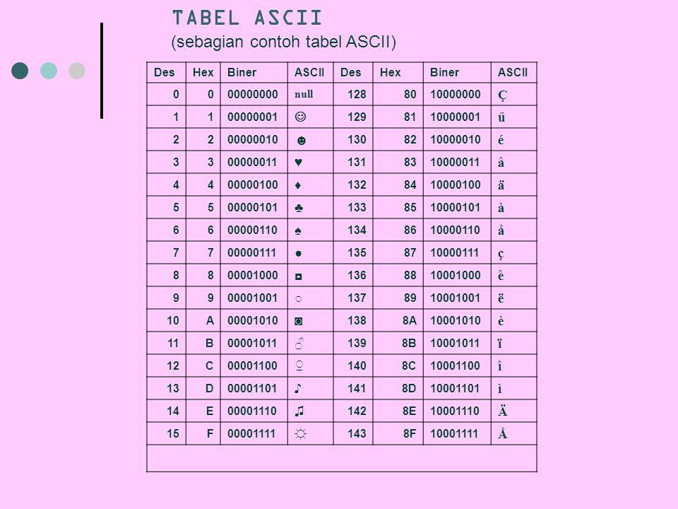 TABEL ASCII (sebagian contoh tabel ASCII) Ç  ű ☻ é ♥ â ♦ ä ♣ à ♠ å ●