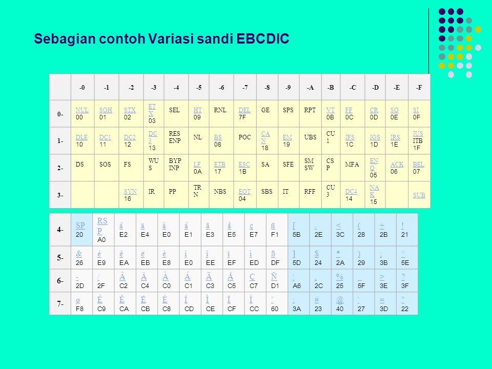 Sebagian contoh Variasi sandi EBCDIC