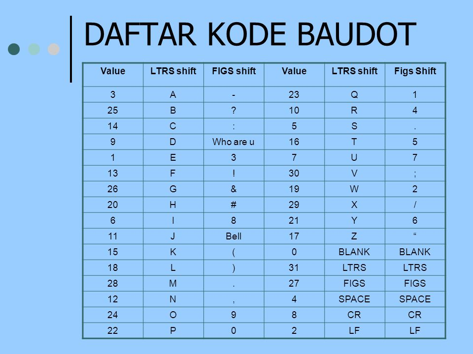 DAFTAR KODE BAUDOT Value LTRS shift FIGS shift Figs Shift 3 A - 23 Q 1
