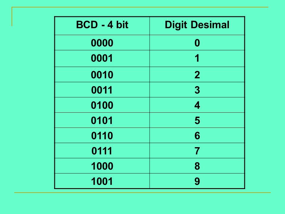 BCD - 4 bit Digit Desimal 0000 0001 1 0010 2 0011 3 0100 4 0101 5 0110 6 0111 7 1000 8 1001 9