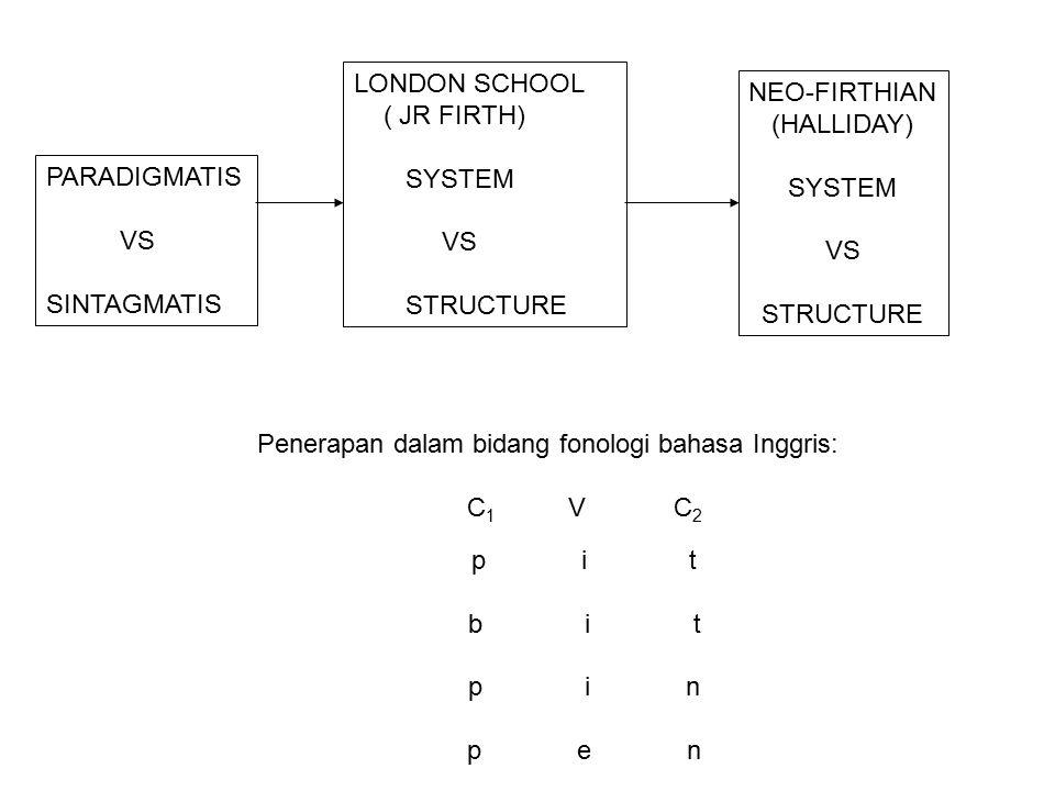 Penerapan dalam bidang fonologi bahasa Inggris: