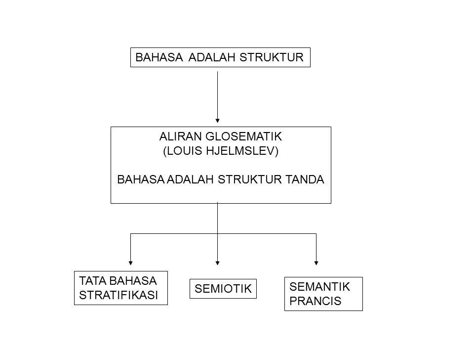 BAHASA ADALAH STRUKTUR TANDA