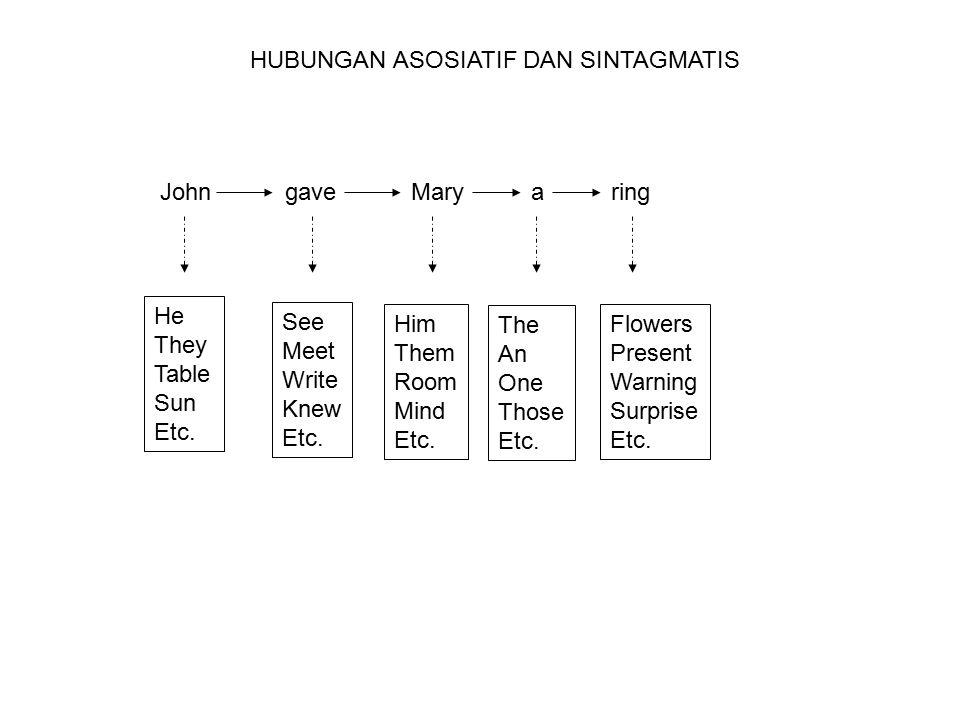 HUBUNGAN ASOSIATIF DAN SINTAGMATIS
