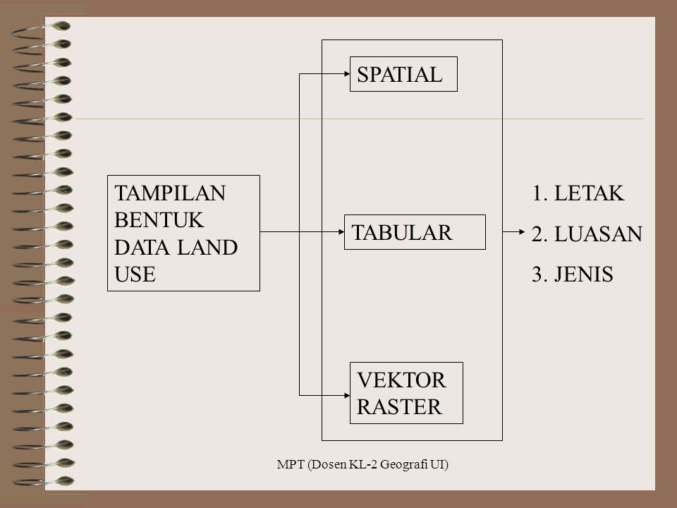 MPT (Dosen KL-2 Geografi UI)