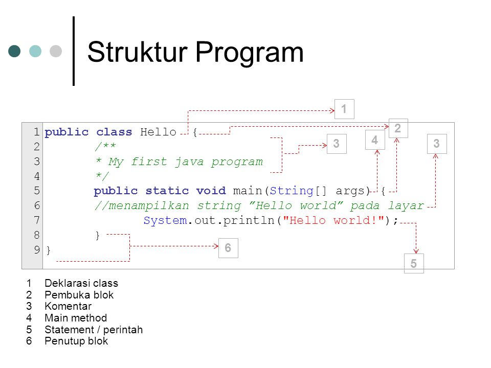 Struktur Program 1 2 public class Hello { /** * My first java program