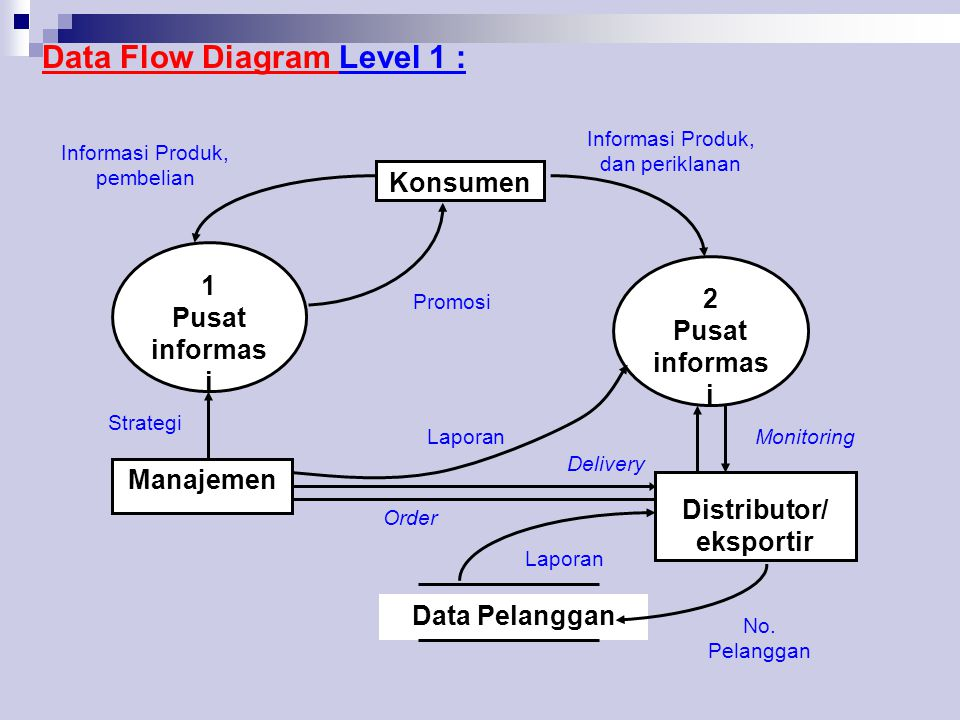 Data Flow Diagram Level 1 :