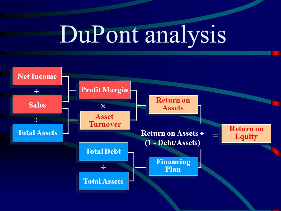 DuPont analysis    =  Net Income Profit Margin Return on Sales
