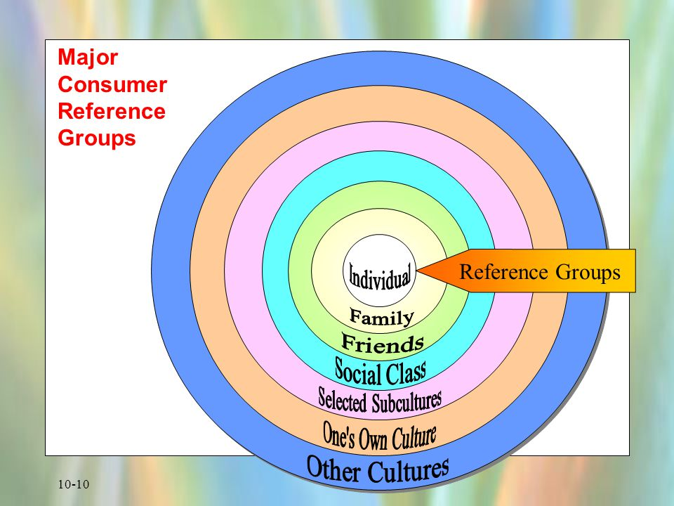 Major Consumer Reference Groups