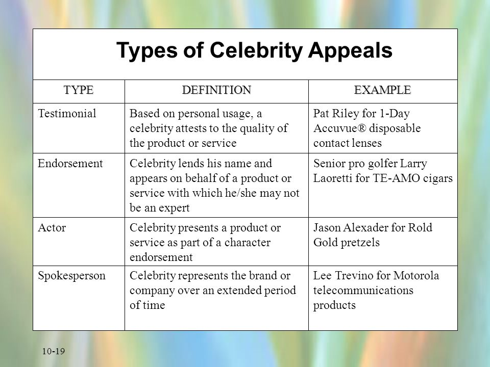 Types of Celebrity Appeals