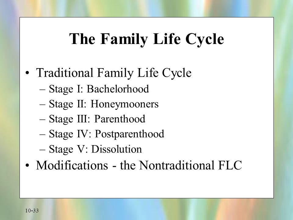 The Family Life Cycle Traditional Family Life Cycle