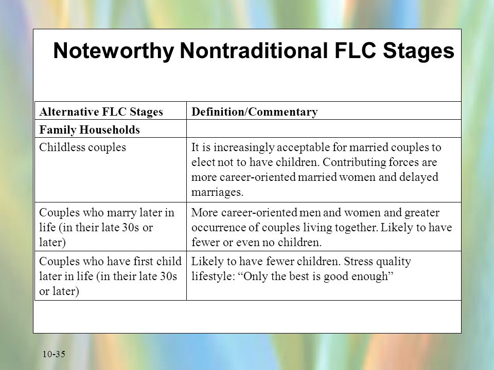 Noteworthy Nontraditional FLC Stages