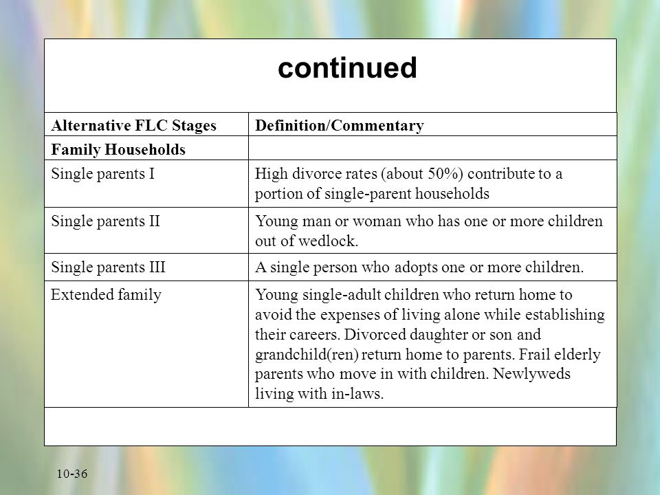 continued Family Households Single parents II