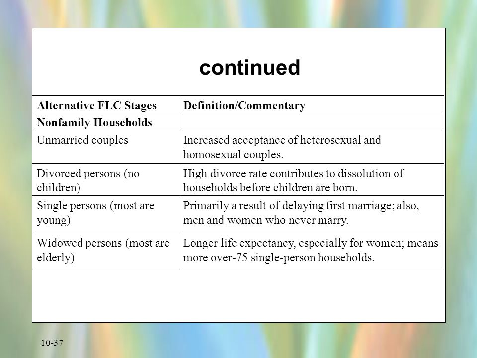 continued Nonfamily Households Unmarried couples
