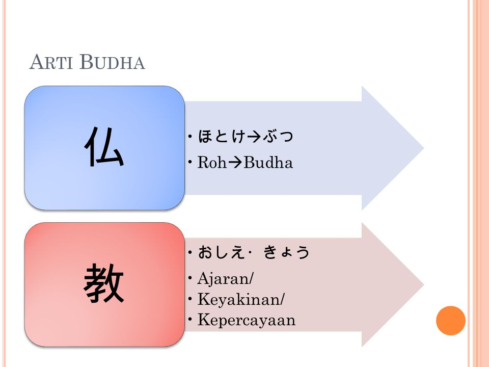 Arti Budha ほとけぶつ RohBudha 仏 おしえ・きょう Ajaran/ Keyakinan/ Kepercayaan 教