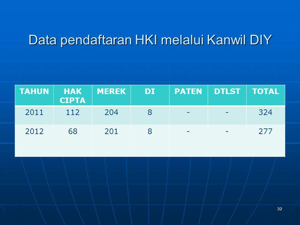 Data pendaftaran HKI melalui Kanwil DIY