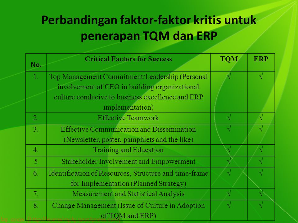 Perbandingan faktor-faktor kritis untuk penerapan TQM dan ERP