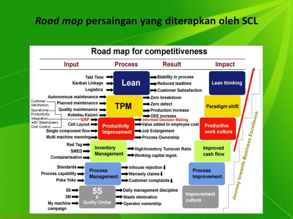 Road map persaingan yang diterapkan oleh SCL