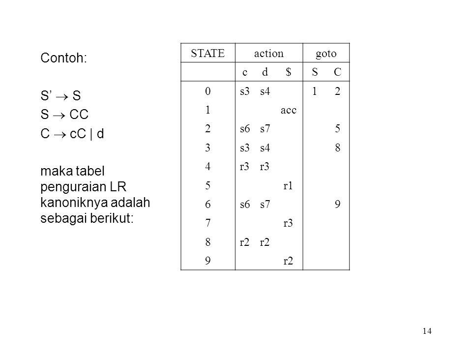maka tabel penguraian LR kanoniknya adalah sebagai berikut: