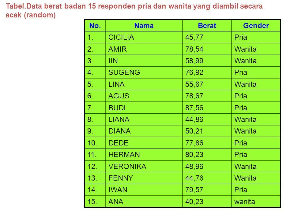 Tabel.Data berat badan 15 responden pria dan wanita yang diambil secara acak (random)
