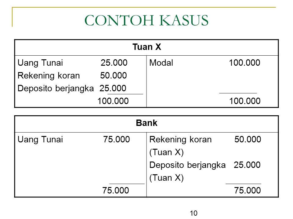 CONTOH KASUS Tuan X Uang Tunai 25.000 Rekening koran 50.000