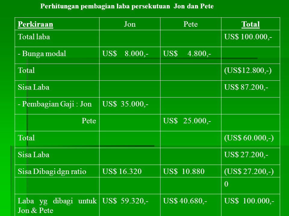 Laba yg dibagi untuk Jon & Pete US$ 59.320,- US$ 40.680,-