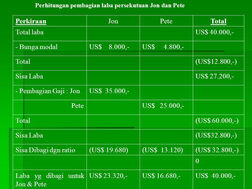 Laba yg dibagi untuk Jon & Pete US$ 23.320,- US$ 16.680,- US$ 40.000,-