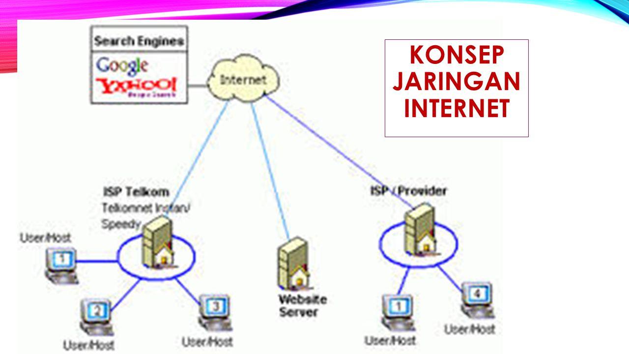 KONSEP JARINGAN INTERNET