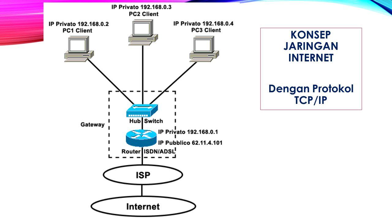 KONSEP JARINGAN INTERNET Dengan Protokol TCP/IP
